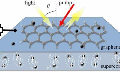 Уникальный графеновый усилитель открывает дорогу к терагерцовой электронике