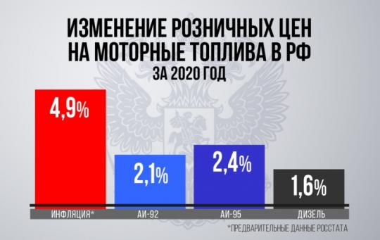 Минэнерго России контролирует ситуацию на топливном рынке